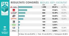 Resultats Eleccions 28A